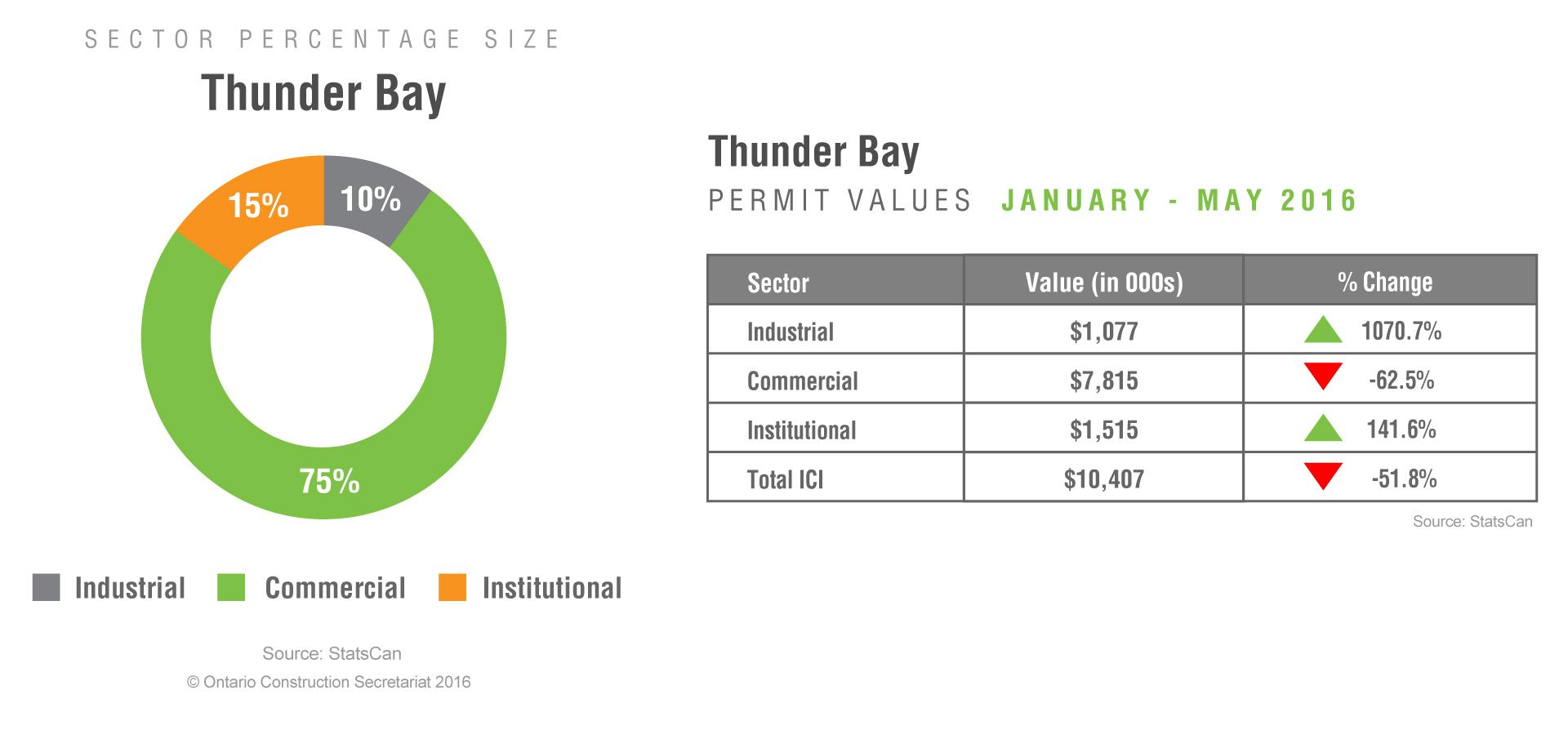 ThunderBay-PV-July2016-B1