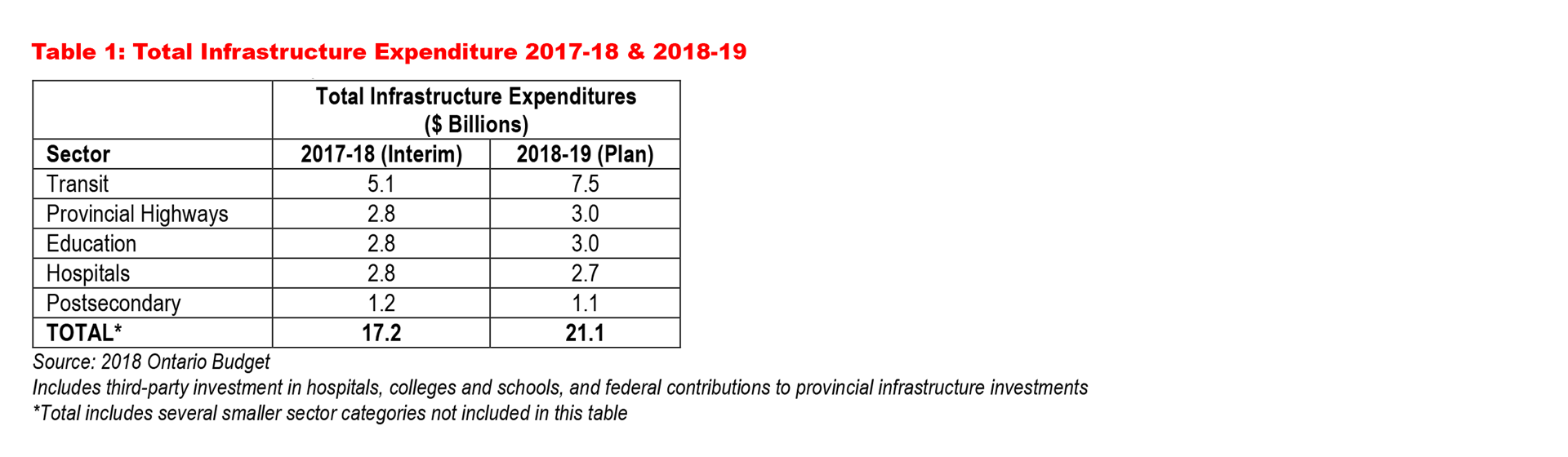 ontario budget 2019